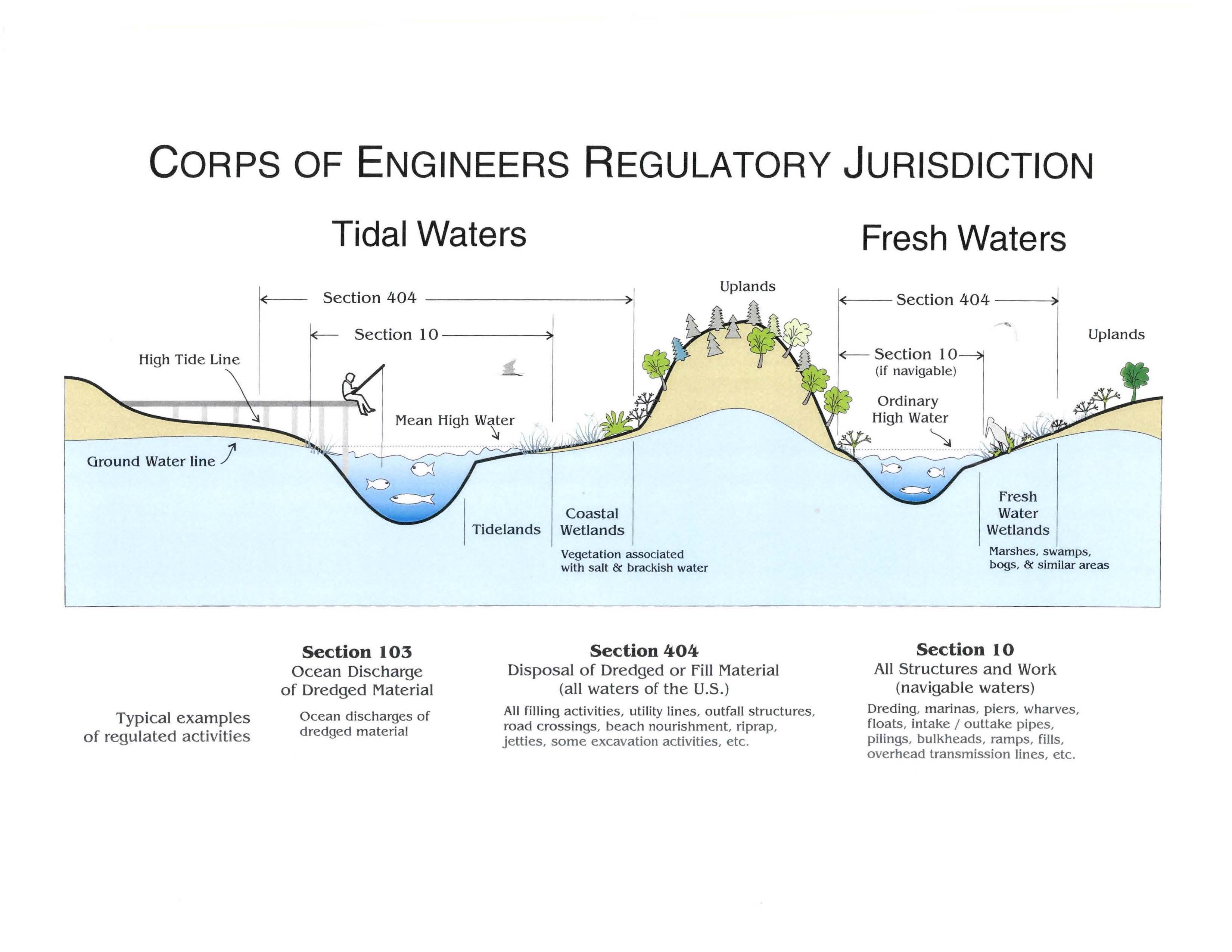Scope of Corps Regulatory Jurisdiction